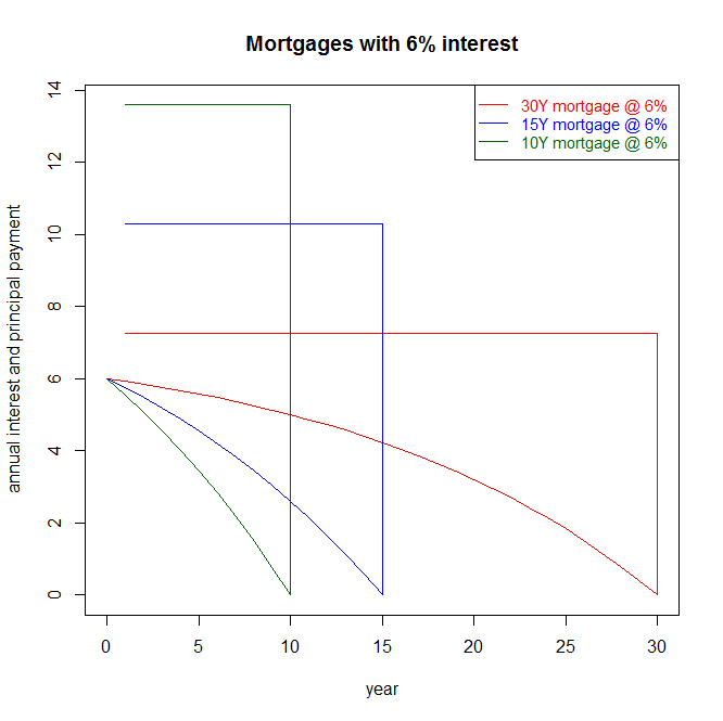 interest and principal payments for rates of 4% and 6%, maturity 10Y, 15Y and 30Y